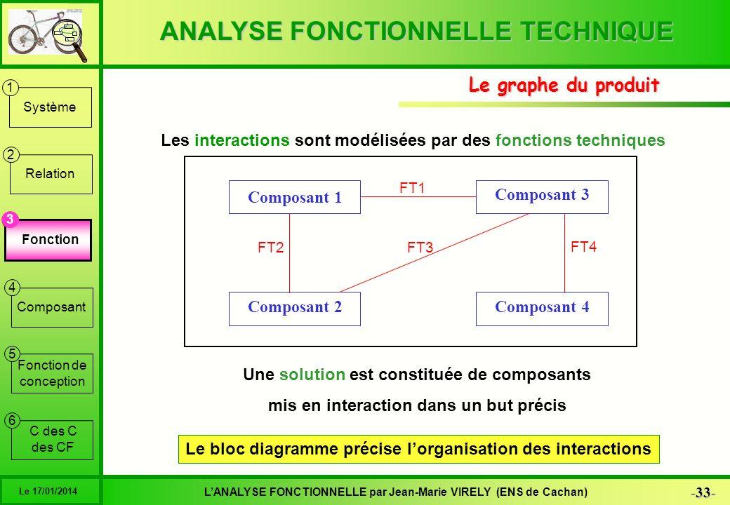 ANALYSE FONCTIONNELLE TECHNIQUE 33 -33- LANALYSE FONCTIONNELLE par Jean-Marie VIRELY (ENS de Cachan) Le 17/01/2014 6 1 2 3 4 5 Système Relation Foncti