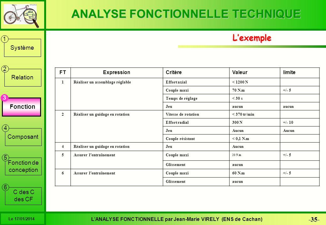 ANALYSE FONCTIONNELLE TECHNIQUE 35 -35- LANALYSE FONCTIONNELLE par Jean-Marie VIRELY (ENS de Cachan) Le 17/01/2014 6 1 2 3 4 5 Système Relation Foncti