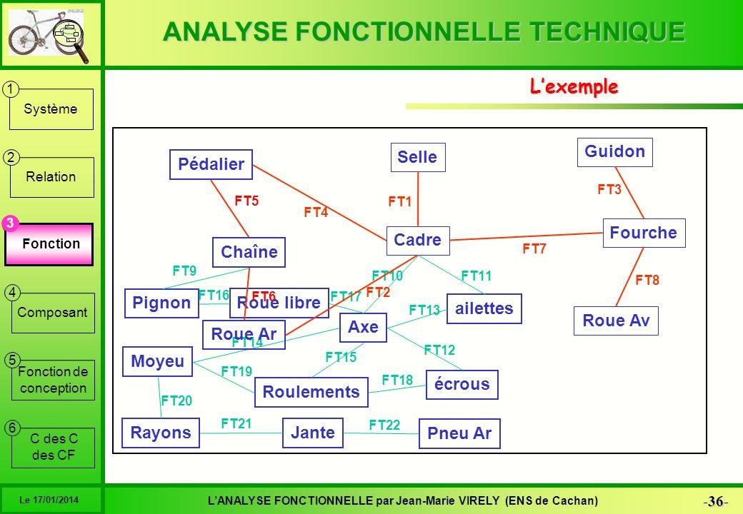 ANALYSE FONCTIONNELLE TECHNIQUE 36 -36- LANALYSE FONCTIONNELLE par Jean-Marie VIRELY (ENS de Cachan) Le 17/01/2014 6 1 2 3 4 5 Système Relation Foncti
