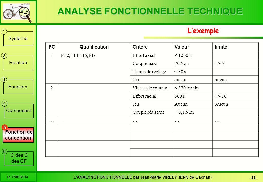 ANALYSE FONCTIONNELLE TECHNIQUE 41 -41- LANALYSE FONCTIONNELLE par Jean-Marie VIRELY (ENS de Cachan) Le 17/01/2014 6 1 2 3 4 5 Système Relation Foncti