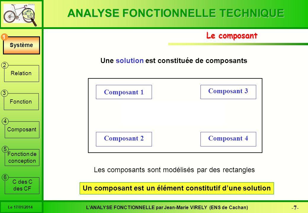 ANALYSE FONCTIONNELLE TECHNIQUE 18 -18- LANALYSE FONCTIONNELLE par Jean-Marie VIRELY (ENS de Cachan) Le 17/01/2014 6 1 2 3 4 5 Système Relation Fonction Composant Fonction de conception C des C des CF Le graphe du produit Une solution est constituée de composants mis en relation dans un but précis Le bloc diagramme est le schéma de lorganisation structurelle Composant 1 Composant 3 Composant 4Composant 2 R1 R2 R3 R4 Fonction 3 Ce modèle est appelé système