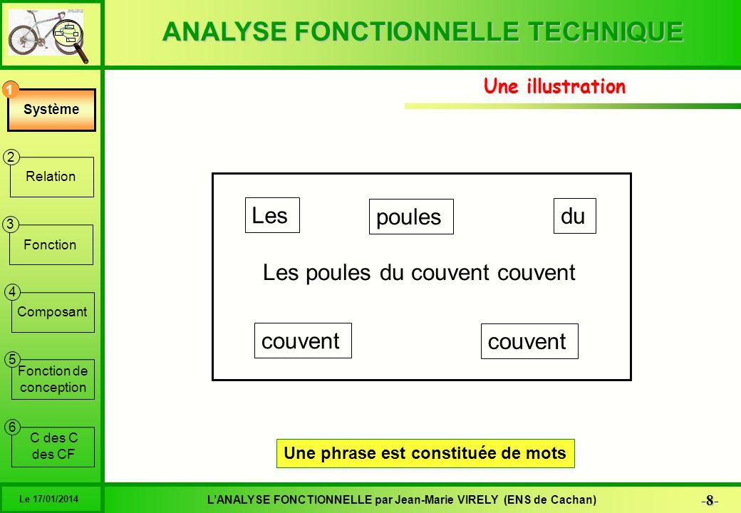 ANALYSE FONCTIONNELLE TECHNIQUE 39 -39- LANALYSE FONCTIONNELLE par Jean-Marie VIRELY (ENS de Cachan) Le 17/01/2014 6 1 2 3 4 5 Système Relation Fonction Composant Fonction de conception C des C des CF La caractérisation Fonction de conception 5 FC1 = {FT1,FT2,FT3} La fonction de conception est caractérisée par les caractéristiques communes des fonctions techniques qui la composent n°ExpressionCritèreNiveauLimite FT1C1N11 C2N12 C3N13 FT2 C2N22 C4N24 C3N23 FT3 C5N35 C3N33 C6N36 C2N32 … n°ExpressionCritèreNiveauLimite FC1 … C2 C3 Les critères des fonctions de conception sont les critères communs des fonctions techniques qui la composent Les niveaux des critères des fonctions de conception sont déduits des niveaux des critères communs des fonctions techniques qui la composent On retient généralement le niveau du maillon le plus faible N12 N33