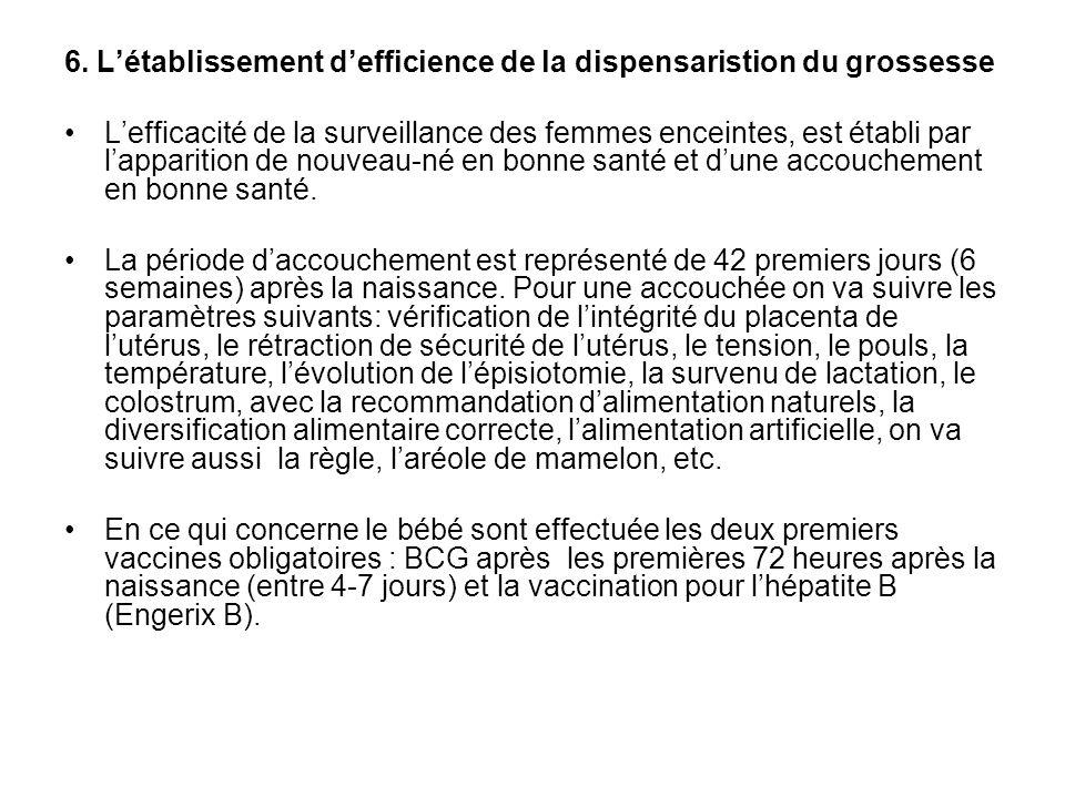 6. Létablissement defficience de la dispensaristion du grossesse Lefficacité de la surveillance des femmes enceintes, est établi par lapparition de no