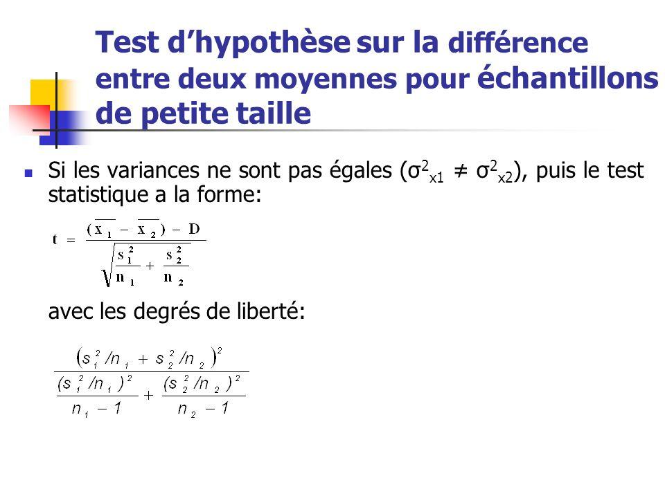 Test dhypothèse sur la différence entre deux moyennes pour échantillons de petite taille Les hypothèses statistiques seront, dans ces conditions: pour le test bilatéral H 0 : μ 1 = μ 2 (μ 1 - μ 2 = D); H 1 : μ 1 μ 2 (μ 1 - μ 2 D).