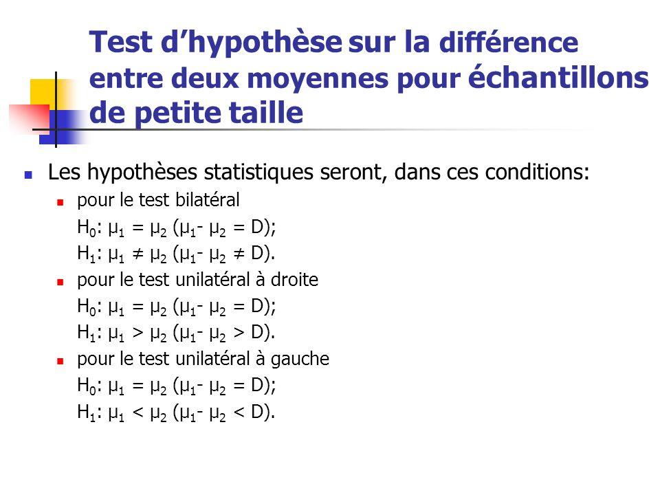 Test dhypothèse sur la différence entre deux moyennes pour échantillons de petite taille Le test statistique t aura la forme: La région critique est donnée par: pour le test bilatéral: ou ; pour le test unilatéral à droite: ; pour le test unilatéral à gauche:.