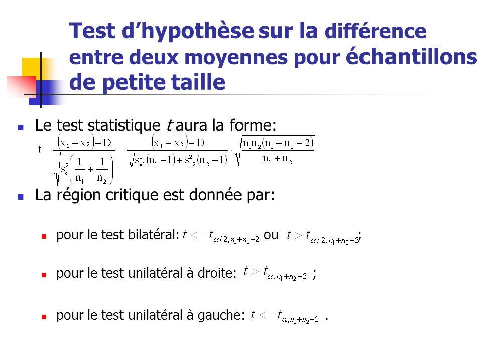 Test dhypothèse sur la différence entre deux moyennes pour échantillons de petite taille Le test statistique t aura la forme: La région critique est d
