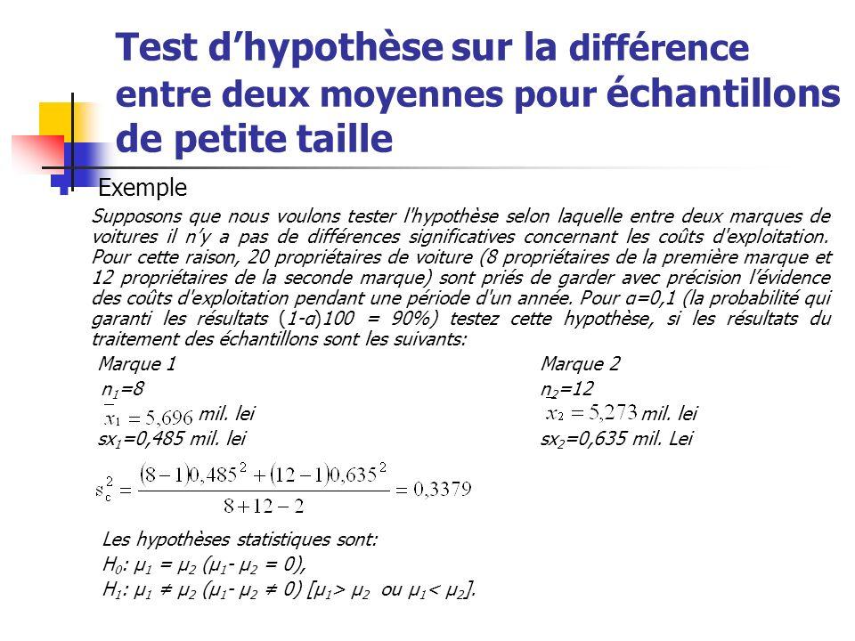 Test dhypothèse sur la différence entre deux moyennes pour échantillons de petite taille Le test statistique est: Comme t α/2,n 1 +n 2 - 2 = t 0,05;18 = 1,734, on observe que t < t α/2,n 1 +n 2 - 2, donc nous ne sommes pas dans la région critique.