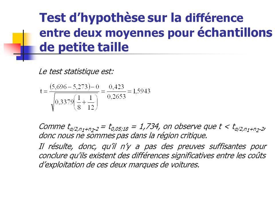 Test dhypothèse sur la différence entre deux moyennes pour échantillons de petite taille Le test statistique est: Comme t α/2,n 1 +n 2 - 2 = t 0,05;18