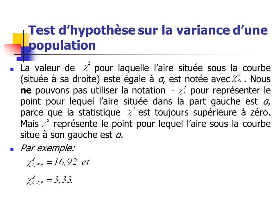 Test dhypothèse sur la variance dune population Lhypothèse nulle est: avec les hypotheses alternatives: pour le test bilatéral ; pour le test unilatéral à droite ; pour le test unilatéral à gauche.