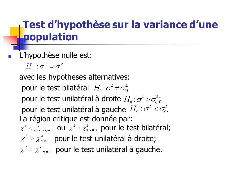 Test dhypothèse sur la variance dune population Exemple: Pour les données suivantes concernant la demande dun produit (choisies parmi une collectivité normalement distribuée), testez (pour une probabilité de 95%), les hypothèses: Les données sont: 85, 59, 66, 81, 35, 57, 55, 63, 63, 66.
