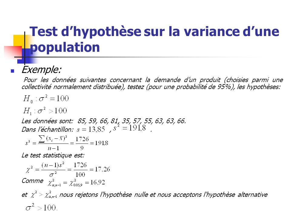 Test dhypothèse sur la variance dune population Exemple: Pour les données suivantes concernant la demande dun produit (choisies parmi une collectivité