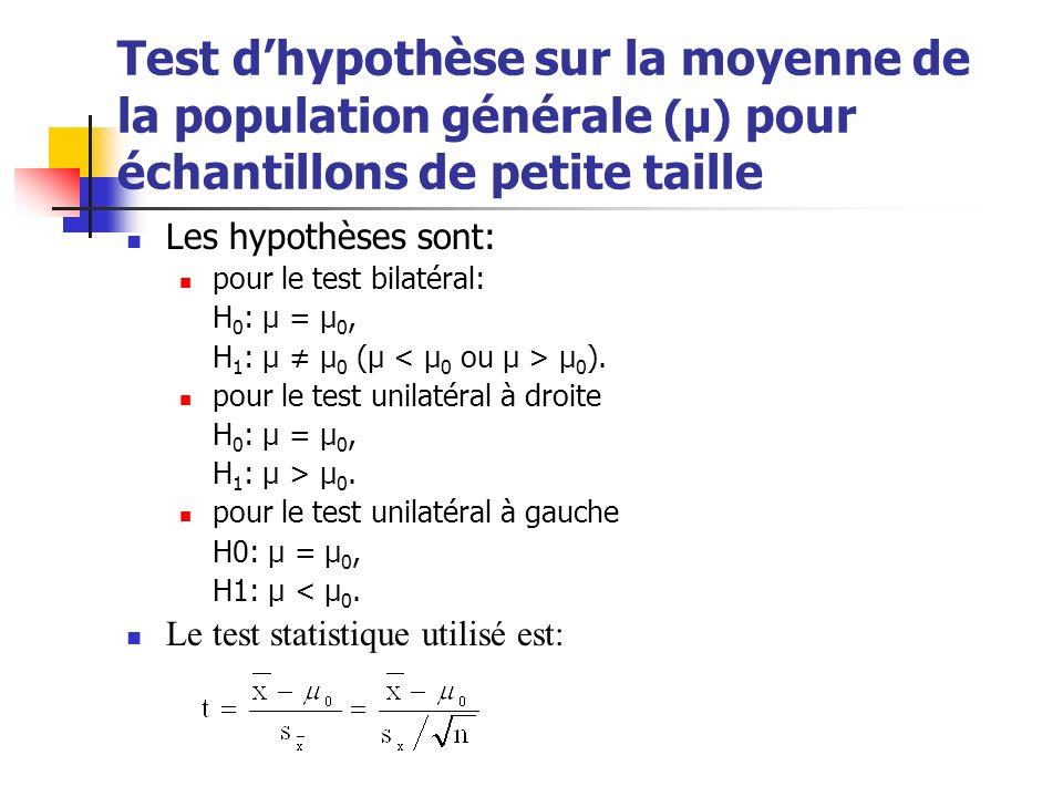 Test dhypothèse sur la moyenne de la population générale (μ) pour échantillons de petite taille Les hypothèses sont: pour le test bilatéral: H 0 : μ =