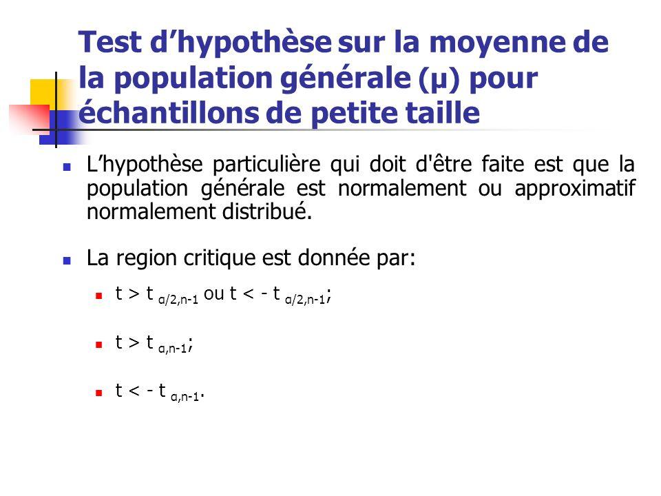 Test dhypothèse sur la moyenne de la population générale (μ) pour échantillons de petite taille Lhypothèse particulière qui doit d'être faite est que