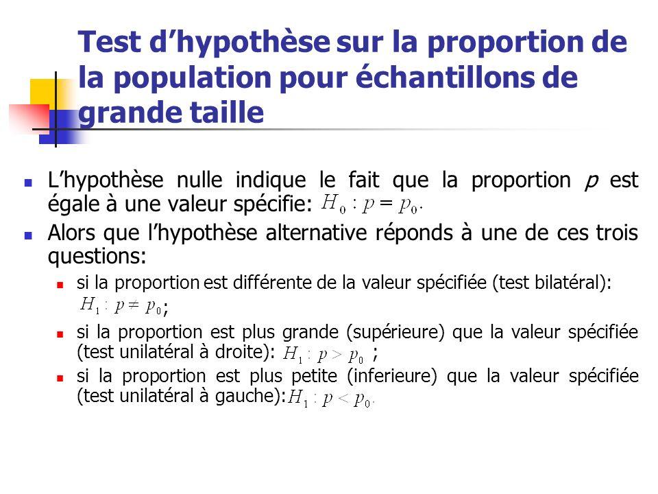 Test dhypothèse sur la proportion de la population pour échantillons de grande taille Lhypothèse nulle indique le fait que la proportion p est égale à