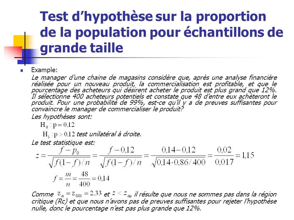 Test dhypothèse sur la proportion de la population pour échantillons de grande taille Example: Le manager dune chaine de magasins considère que, après
