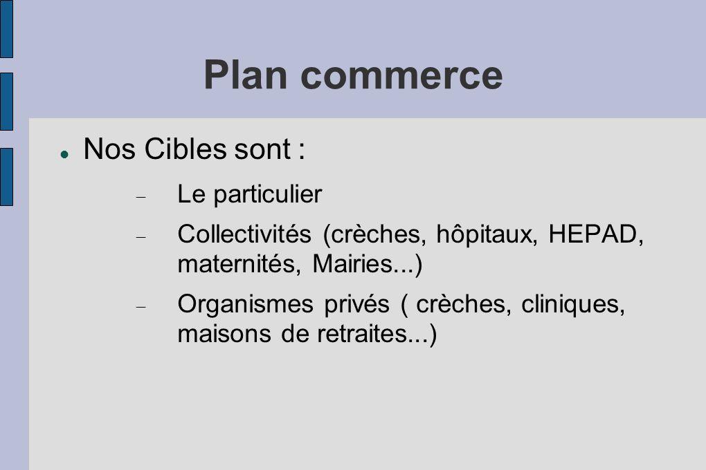 Plan commerce Nos Cibles sont : Le particulier Collectivités (crèches, hôpitaux, HEPAD, maternités, Mairies...) Organismes privés ( crèches, cliniques
