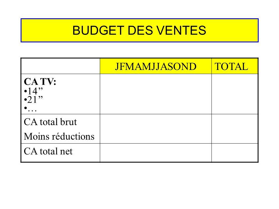 BUDGET DES VENTES JFMAMJJASONDTOTAL CA TV: 14 21 … CA total brut Moins réductions CA total net