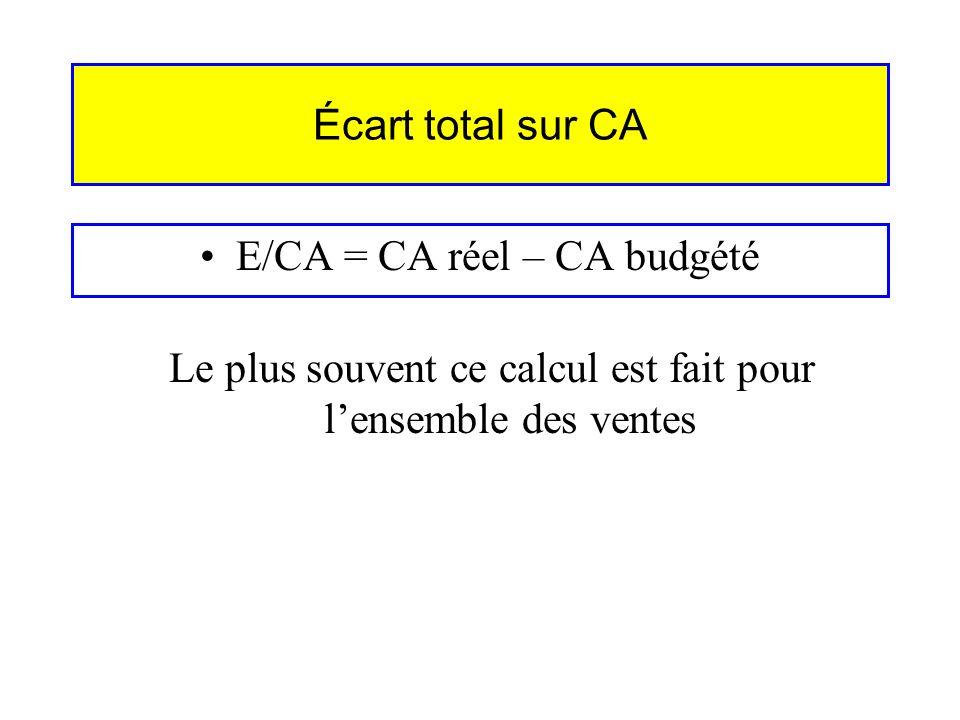 Écart total sur CA E/CA = CA réel – CA budgété Le plus souvent ce calcul est fait pour lensemble des ventes