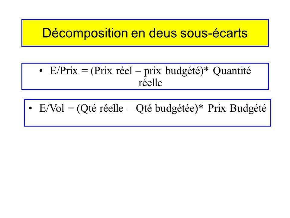 Décomposition en deus sous-écarts E/Prix = (Prix réel – prix budgété)* Quantité réelle E/Vol = (Qté réelle – Qté budgétée)* Prix Budgété