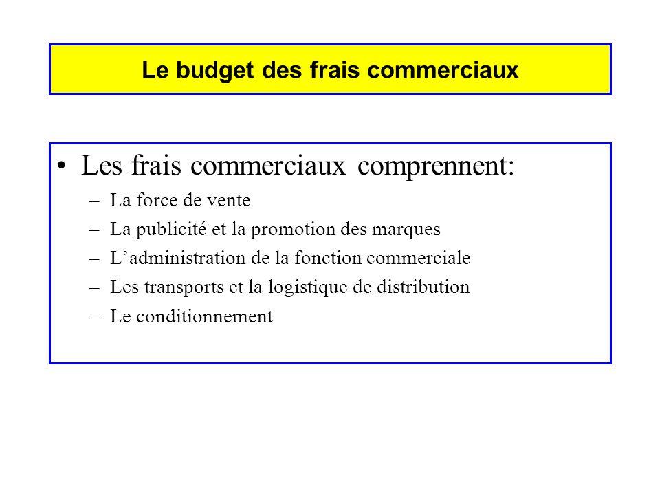 Le budget des frais commerciaux Les frais commerciaux comprennent: –La force de vente –La publicité et la promotion des marques –Ladministration de la