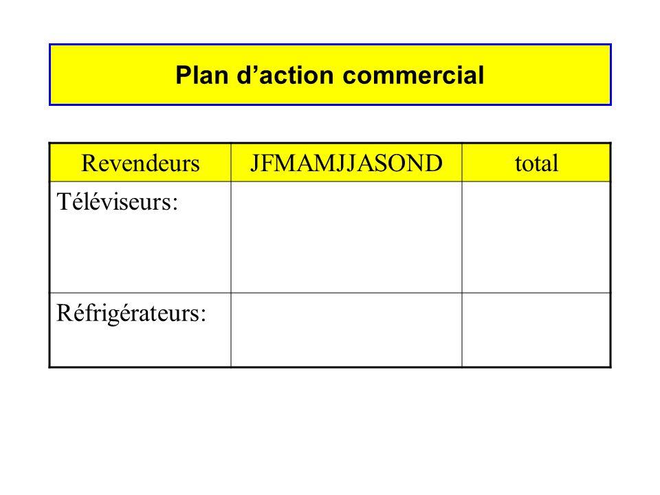Plan daction commercial RevendeursJFMAMJJASONDtotal Téléviseurs: Réfrigérateurs: