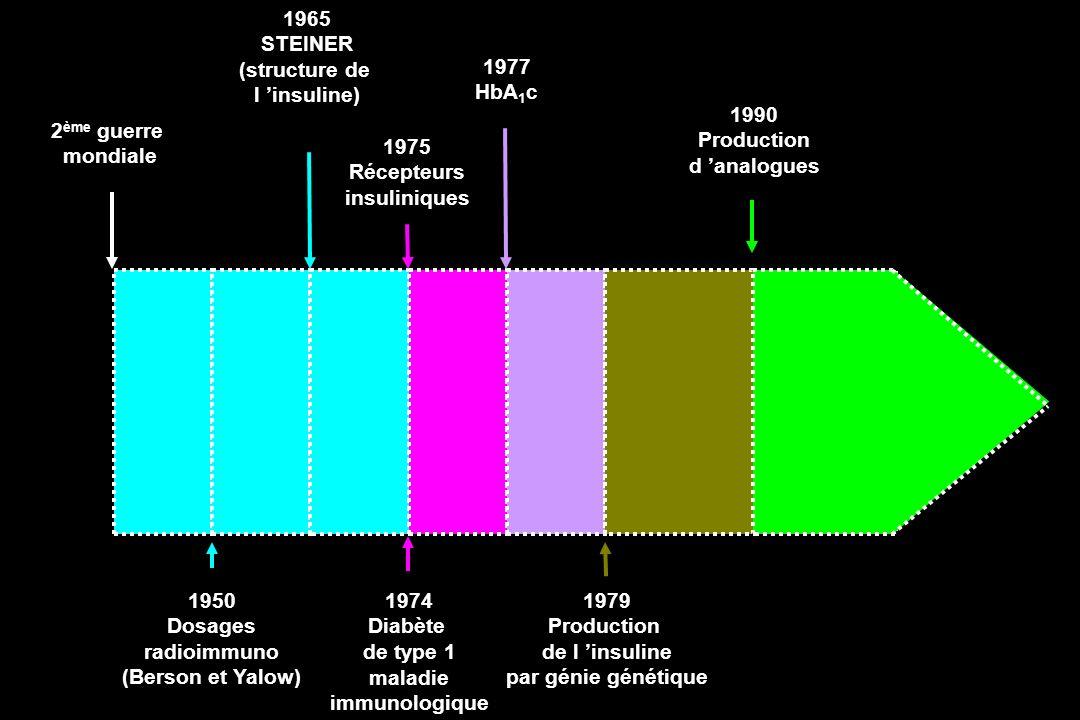 2 ème guerre mondiale 1990 Production d analogues 1975 Récepteurs insuliniques 1977 HbA 1 c 1965 STEINER (structure de l insuline) 1950 Dosages radioi