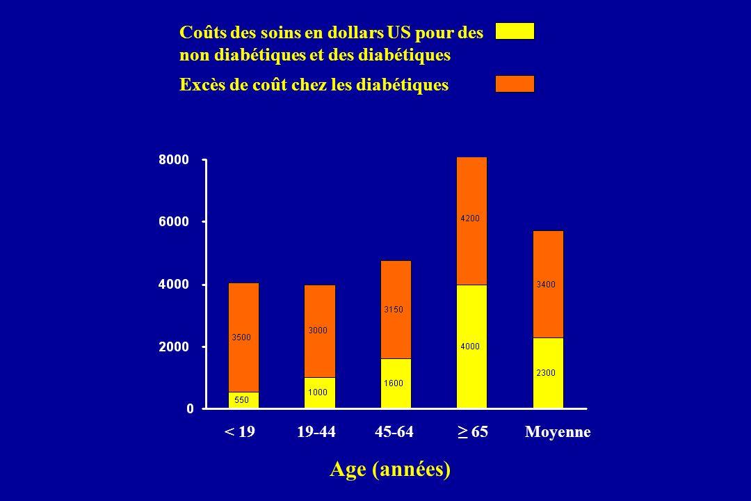 < 1919-4445-64 65Moyenne Age (années) Coûts des soins en dollars US pour des non diabétiques et des diabétiques Excès de coût chez les diabétiques