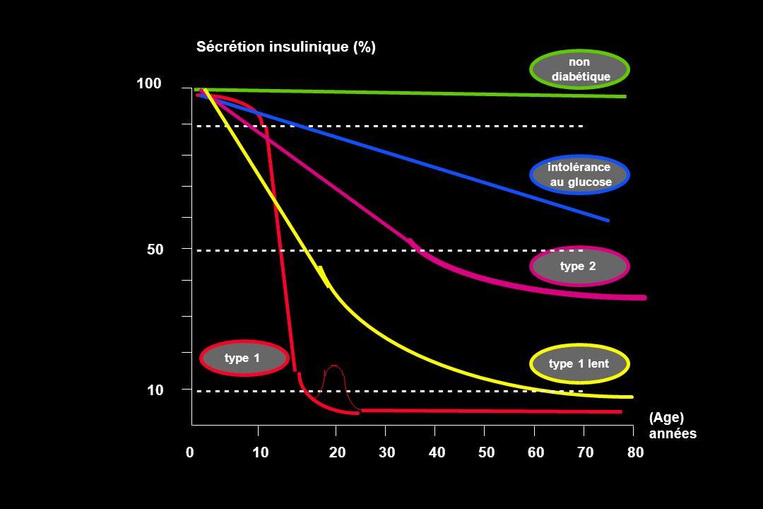 10 50 100 Sécrétion insulinique (%) 10203040506070800 intolérance au glucose - - - - - - - - - - - - - - - - - - - - - type 2 non diabétique type 1 le