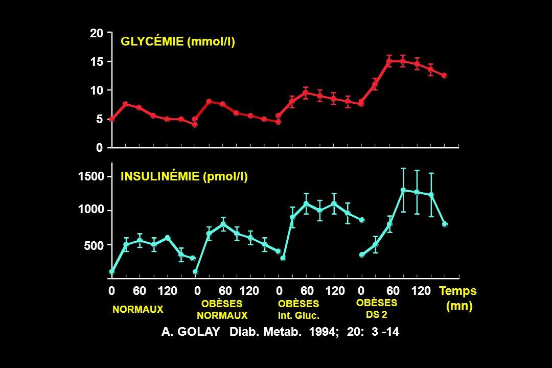 NORMAUX OBÈSES NORMAUX OBÈSES Int. Gluc. OBÈSES DS 2 A. GOLAY Diab. Metab. 1994; 20: 3 -14 500 1000 1500 5 10 15 20 0 060120060120060120600120Temps (m