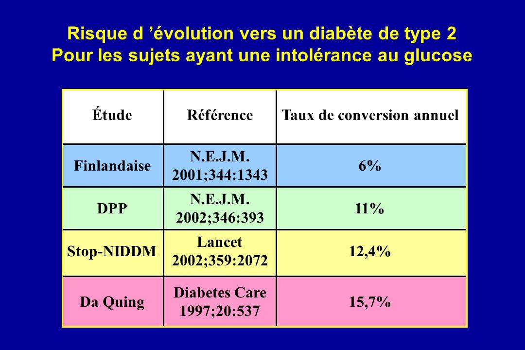 Étude Finlandaise6% Stop-NIDDM12,4% Da Quing15,7% Taux de conversion annuel DPP11% Référence N.E.J.M. 2001;344:1343 Lancet 2002;359:2072 Diabetes Care