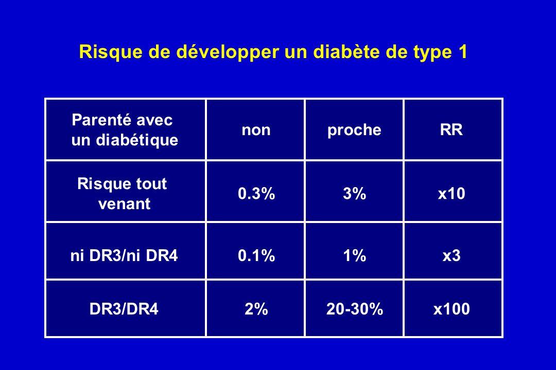 Risque de développer un diabète de type 1 Parenté avec un diabétique Risque tout venant ni DR3/ni DR4 DR3/DR4 non 0.3% 0.1% 2% 3% 1% 20-30% procheRR x