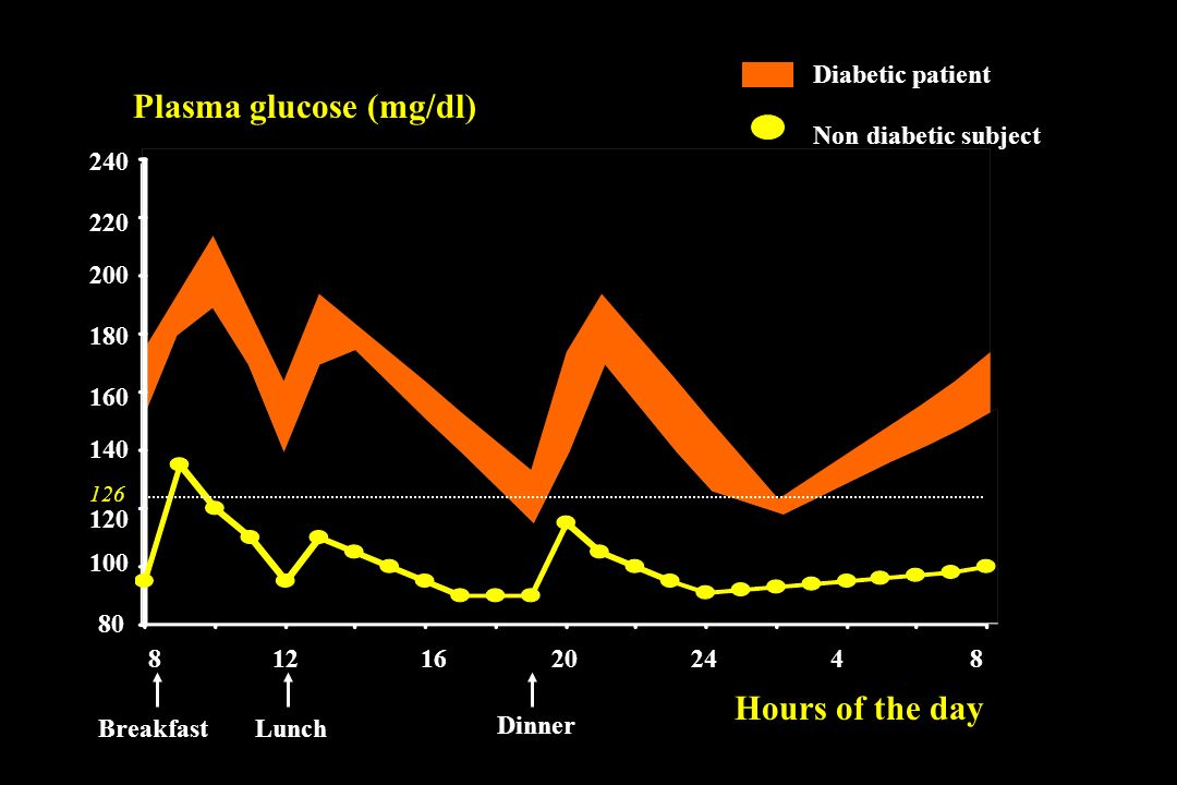 88121620244 100 120 140 160 180 200 220 240 80 Plasma glucose (mg/dl) Hours of the day BreakfastLunch Dinner Non diabetic subject Diabetic patient 126