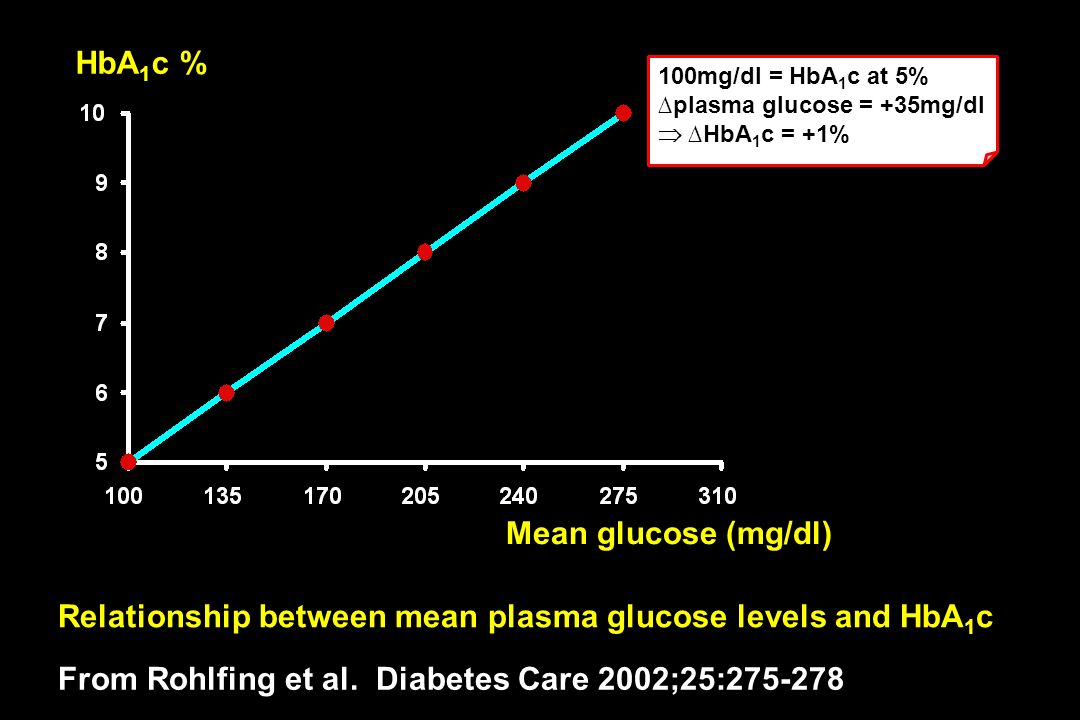 Mean glucose (mg/dl) HbA 1 c % Relationship between mean plasma glucose levels and HbA 1 c From Rohlfing et al. Diabetes Care 2002;25:275-278 100mg/dl