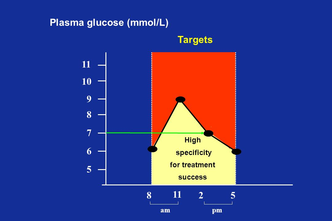 5 6 7 8 9 10 11 8 25 ampm High specificity for treatment success Targets Plasma glucose (mmol/L)