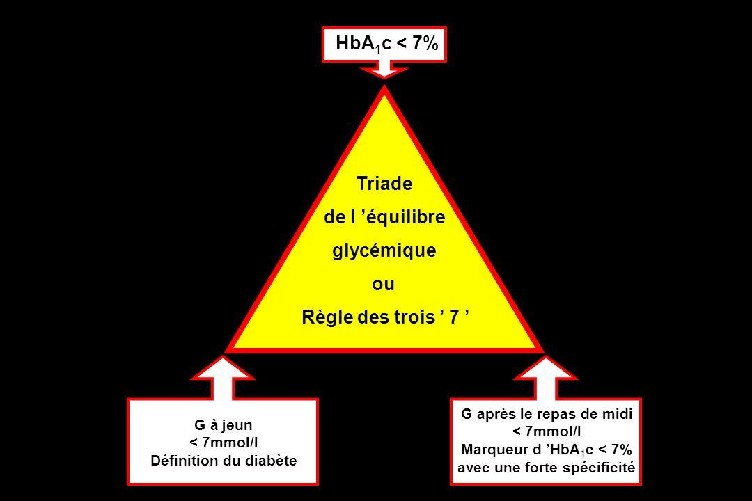 G après le repas de midi < 7mmol/l Marqueur d HbA 1 c < 7% avec une forte spécificité HbA 1 c < 7% Triade de l équilibre glycémique ou Règle des trois