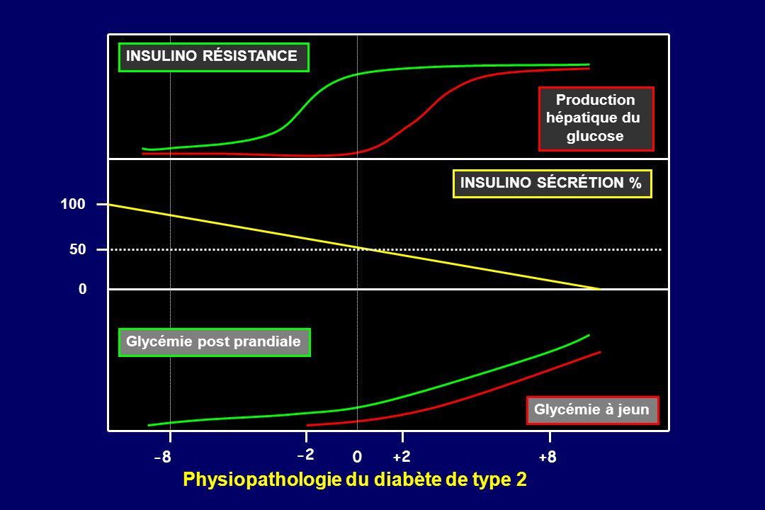 0 50 100 INSULINO SÉCRÉTION % Production hépatique du glucose Glycémie à jeun Physiopathologie du diabète de type 2 0+2+8 -2 -8 Glycémie post prandial