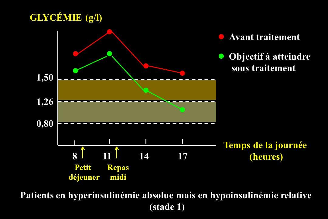 0,80 1,26 1,50 8111417 GLYCÉMIE (g/l) Patients en hyperinsulinémie absolue mais en hypoinsulinémie relative (stade 1) Petit déjeuner Repas midi Temps