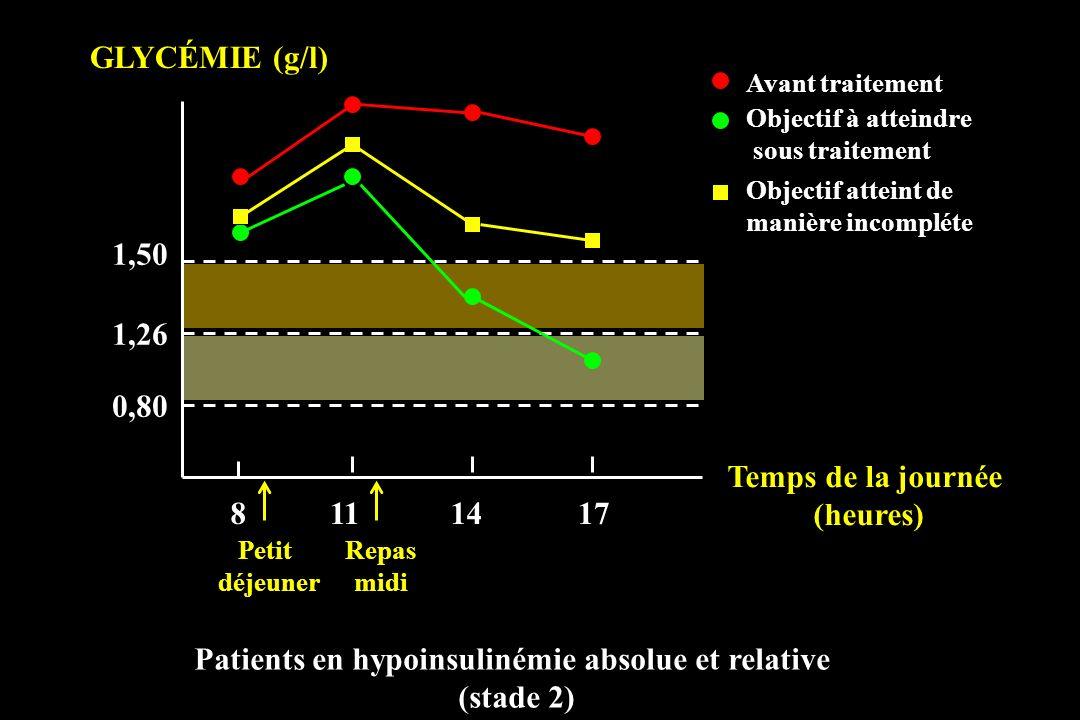 0,80 1,26 1,50 8111417 GLYCÉMIE (g/l) Patients en hypoinsulinémie absolue et relative (stade 2) Petit déjeuner Repas midi Temps de la journée (heures)
