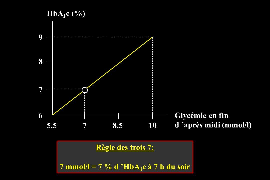 HbA 1 c (%) Règle des trois 7: 7 mmol/l = 7 % d HbA 1 c à 7 h du soir Glycémie en fin d après midi (mmol/l) 5,578,510 9 8 7 6