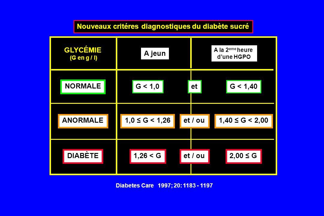 Nouveaux critéres diagnostiques du diabète sucré NORMALE ANORMALE DIABÈTE GLYCÉMIE (G en g / l) A jeun A la 2 eme heure dune HGPO G < 1,0 1,26 < G G <