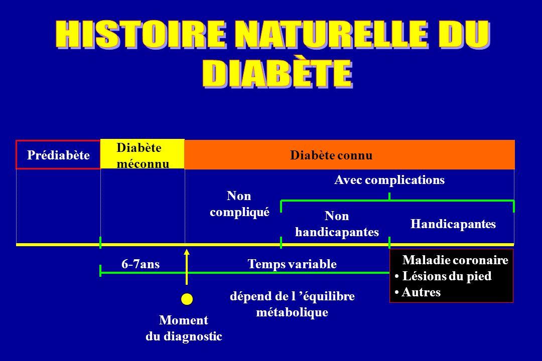 Prédiabète Diabète méconnu Diabète connu 6-7ans Non compliqué Temps variable dépend de l équilibre métabolique Moment du diagnostic Avec complications