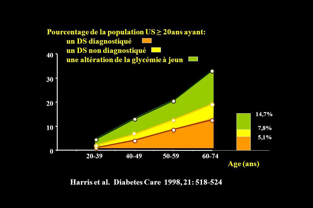Harris et al. Diabetes Care 1998, 21: 518-524 0 10 20 30 40 20-3940-4950-5960-74 Age (ans) Pourcentage de la population US 20ans ayant: un DS diagnost