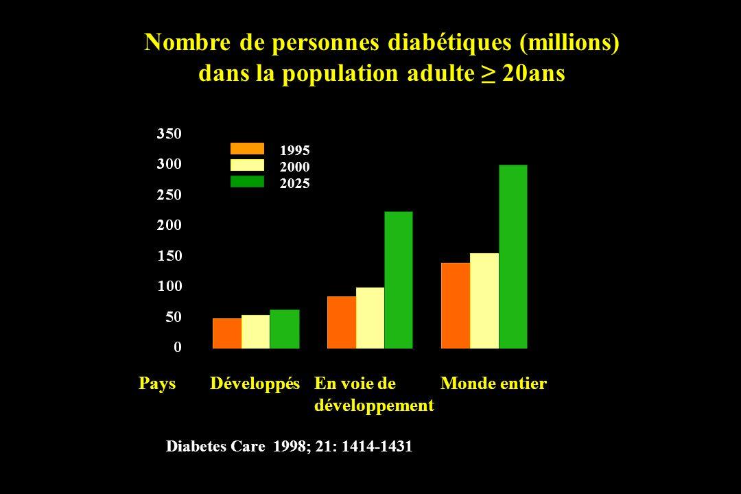 Nombre de personnes diabétiques (millions) dans la population adulte 20ans Diabetes Care 1998; 21: 1414-1431 DéveloppésEn voie de développement Monde