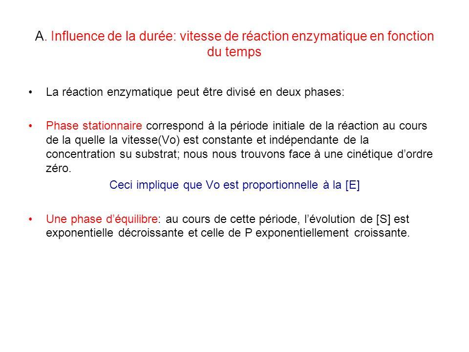 A. Influence de la durée: vitesse de réaction enzymatique en fonction du temps La réaction enzymatique peut être divisé en deux phases: Phase stationn