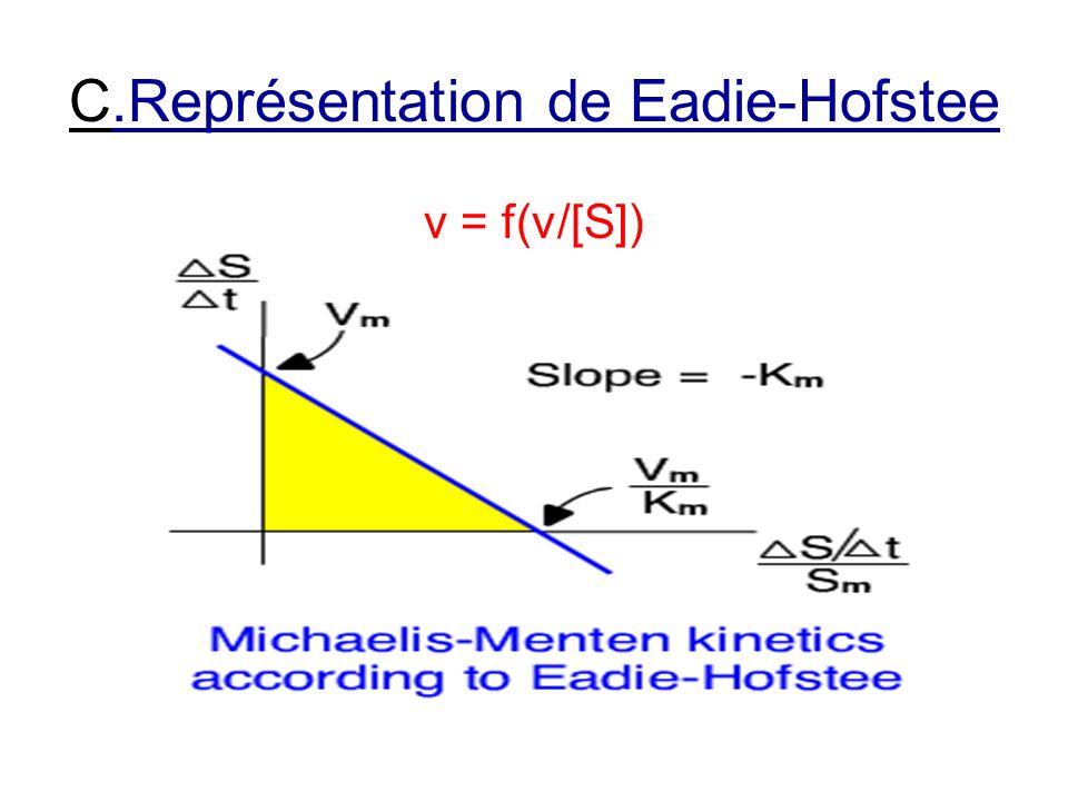 C.Représentation de Eadie-Hofstee v = f(v/[S])