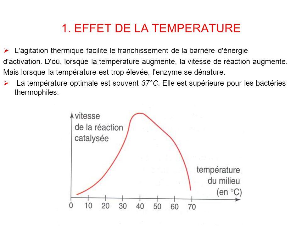1. EFFET DE LA TEMPERATURE L'agitation thermique facilite le franchissement de la barrière d'énergie d'activation. D'où, lorsque la température augmen
