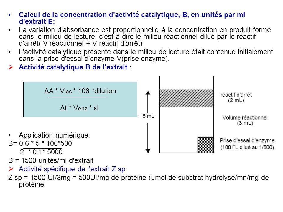 Calcul de la concentration d'activité catalytique, B, en unités par ml d'extrait E: La variation d'absorbance est proportionnelle à la concentration e