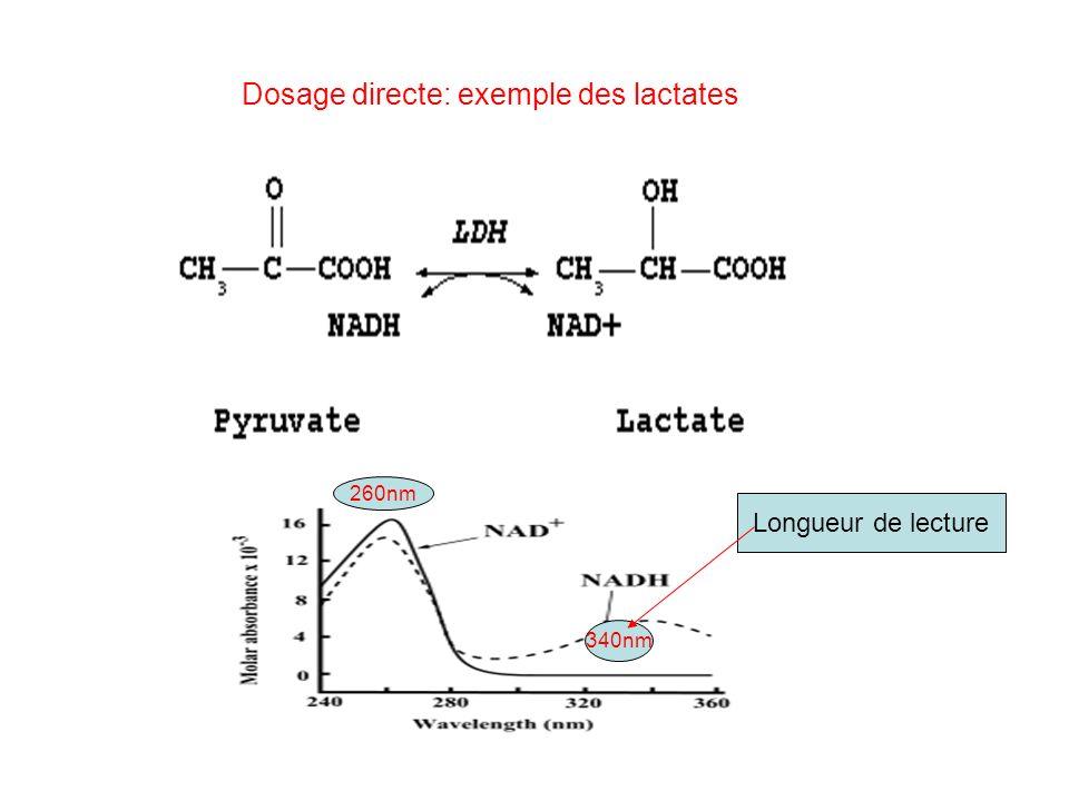 Dosage directe: exemple des lactates 260nm 340nm Longueur de lecture