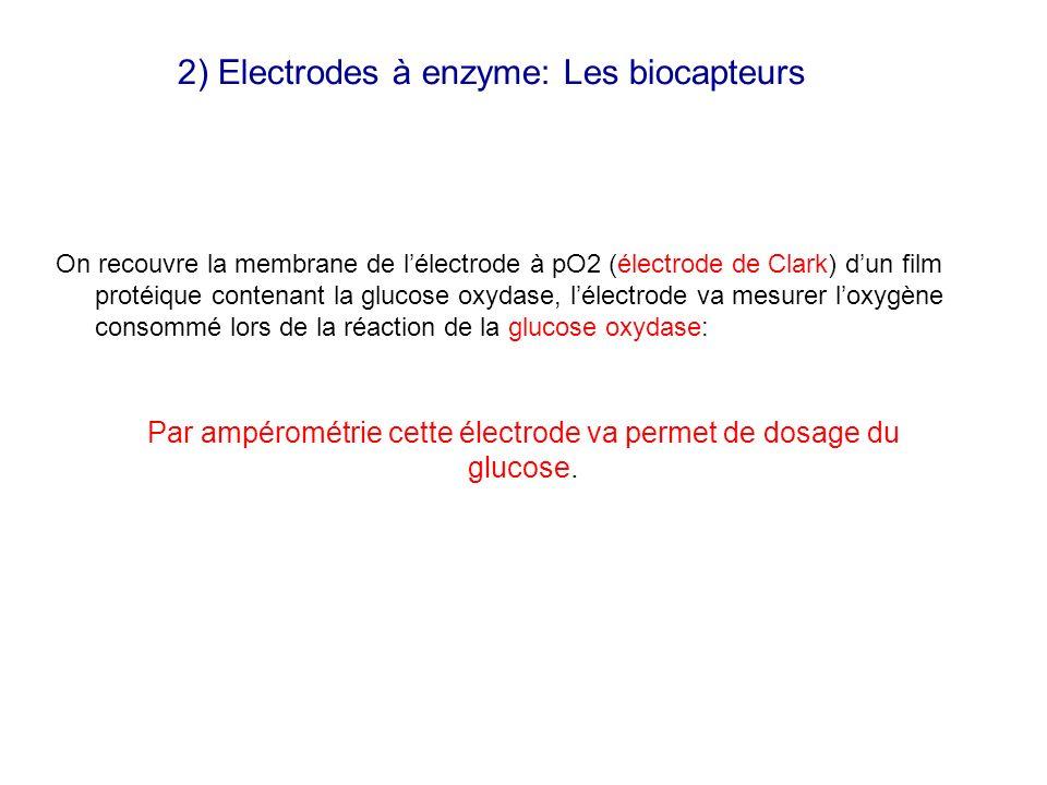 2) Electrodes à enzyme: Les biocapteurs On recouvre la membrane de lélectrode à pO2 (électrode de Clark) dun film protéique contenant la glucose oxyda