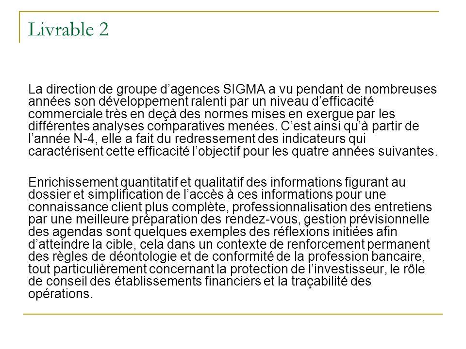 Livrable 2 La direction de groupe dagences SIGMA a vu pendant de nombreuses années son développement ralenti par un niveau defficacité commerciale très en deçà des normes mises en exergue par les différentes analyses comparatives menées.
